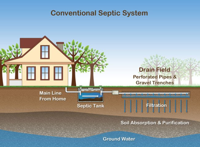 What Kind Of Septic System Is Best For Me Dutchess County
