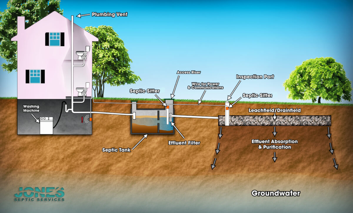 How Septic Tanks Work Poughkeepsie Ny Septic Tank